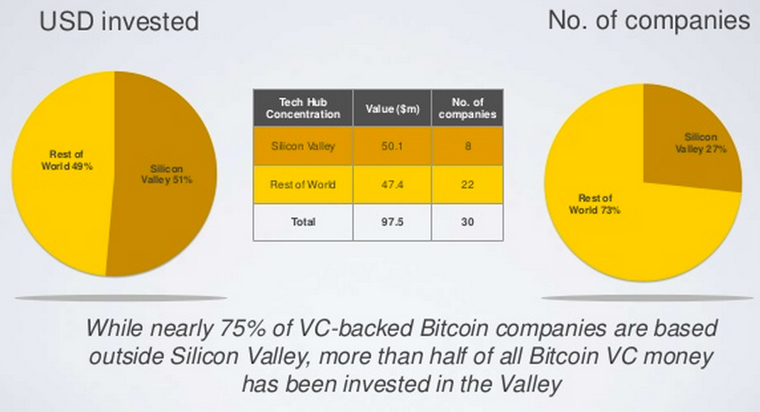 Geographic distribution of Bitcoin VC investment. Source: CoinDesk State of Bitcoin 2014