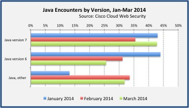 Java 7 exploits continue to be an issue on PCs. Source: Cisco