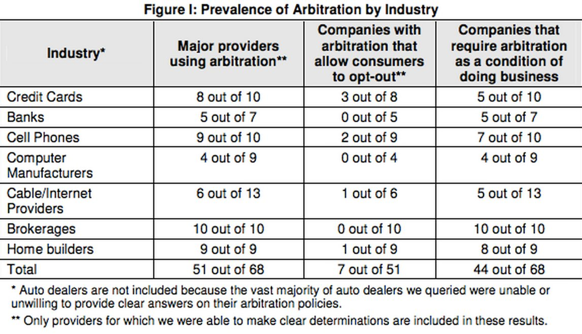Many consumer industries use contract arbitration clauses to avoid the legal system. Source: Priceonmics