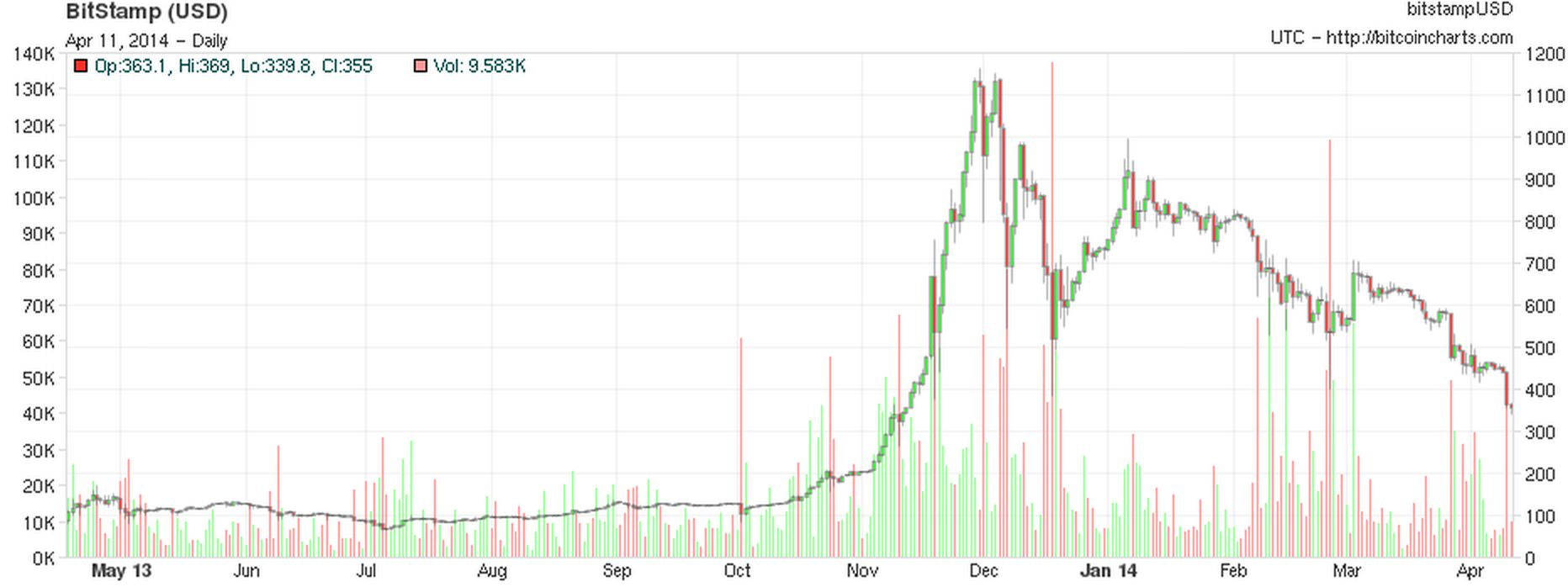One year price history of bitcoin. Source: Bitcoin Charts