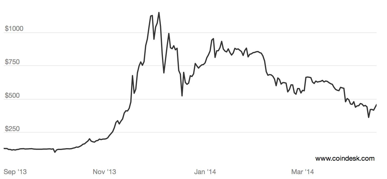 Bitcoin's rise and fall from 2013 to 2014. Source: CoinDesk BPI
