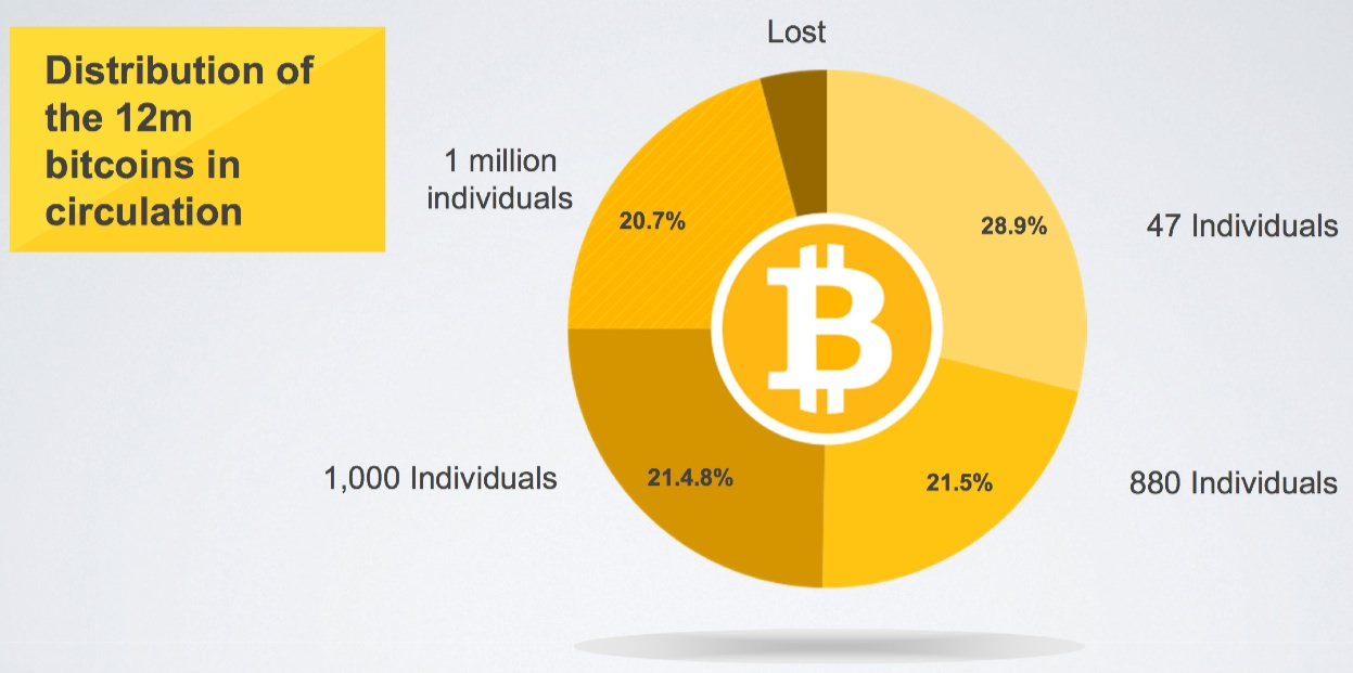 Distribution of bitcoin. Source: State of Bitcoin 2014