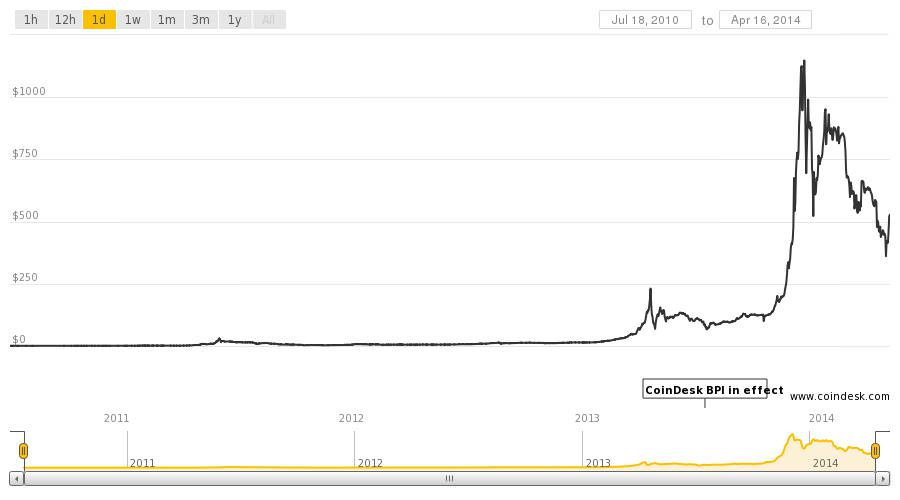 Bitcoin's price over time (CoinDesk Bitcoin Price Index)