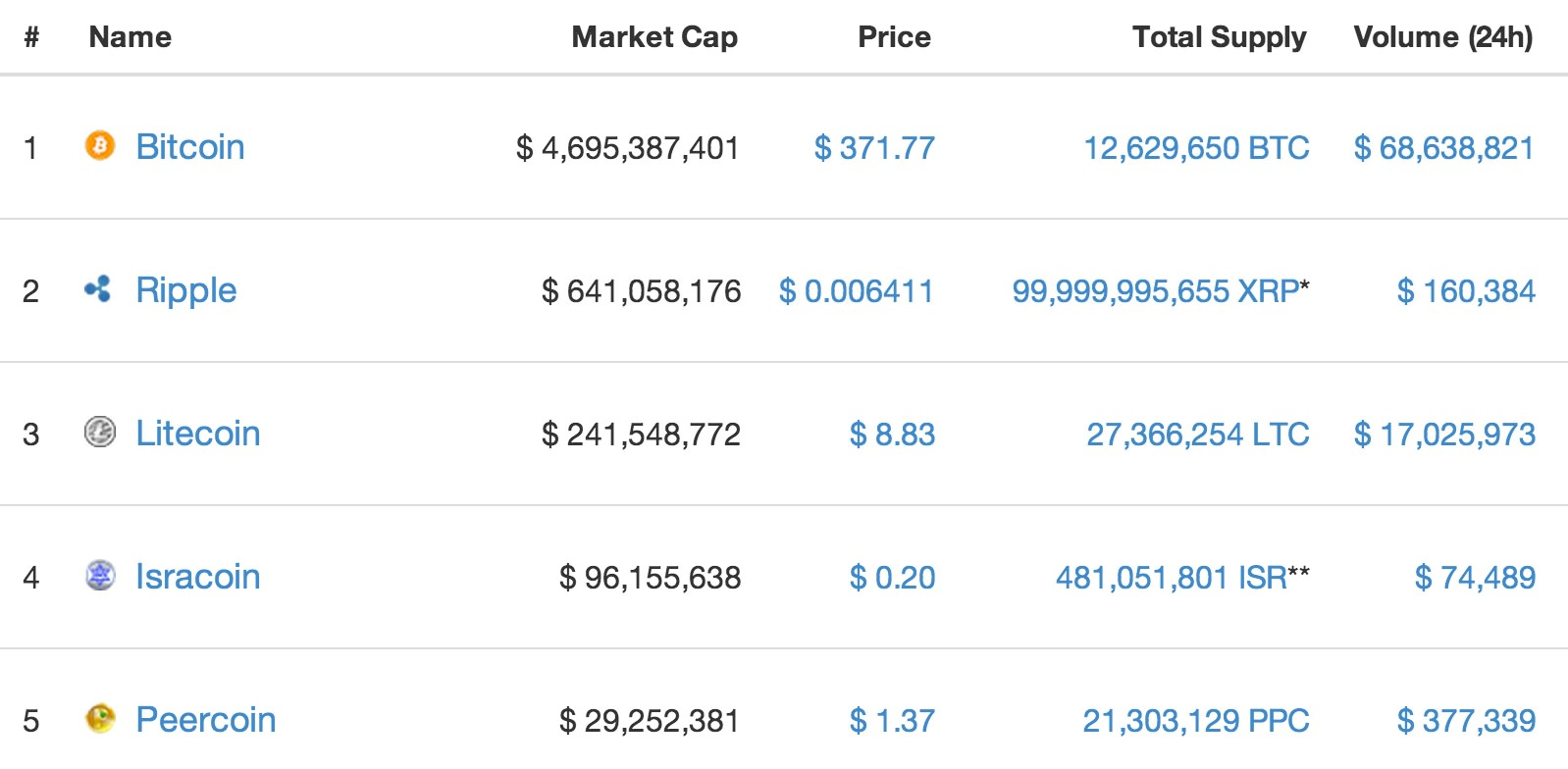 The top five free floating virtual currencies by market cap. Source: Coinmarketcap