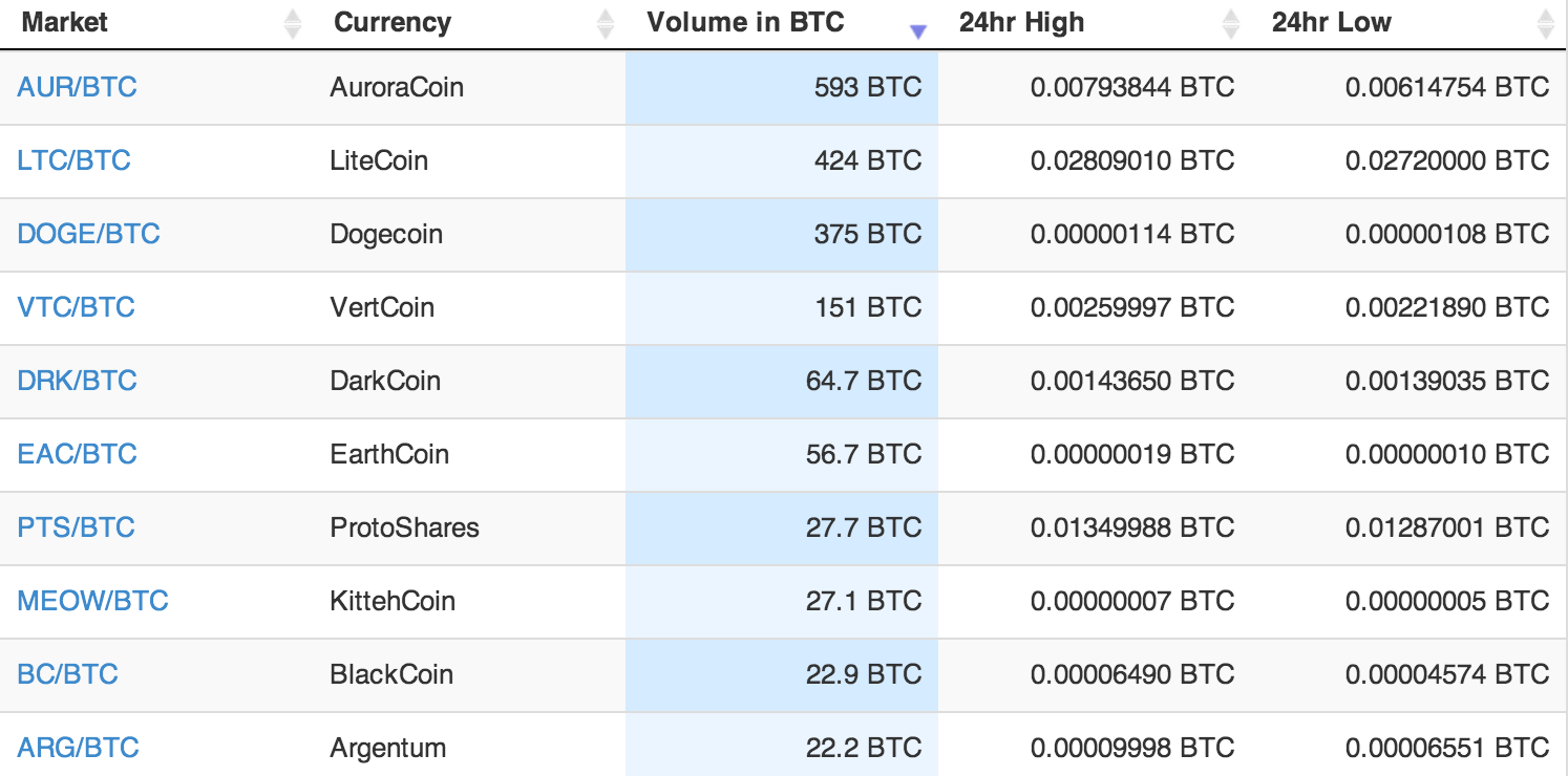 Top ten trading pairs on the exchange by volume. Source: Cryptsy