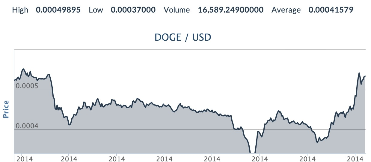 DOGE/USD trading on the company's exchange. Source: CoinMKT