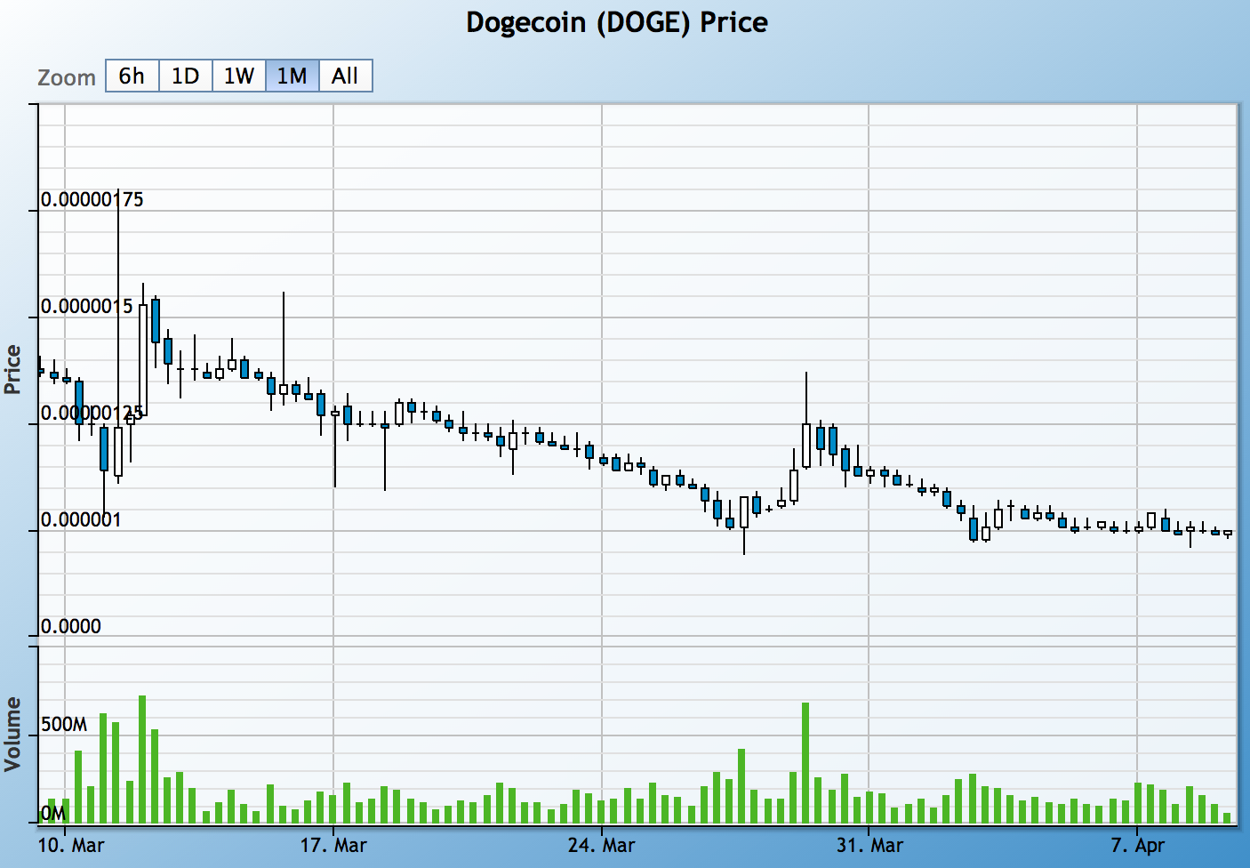 30-day DOGE/BTC trading. Source: Cryptsy
