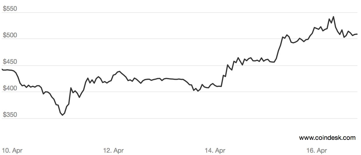 One week bitcoin prices. Source: CoinDesk BPI