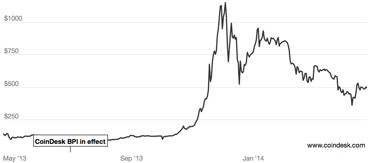 Previous year BTC prices. Source: CoinDesk BPI