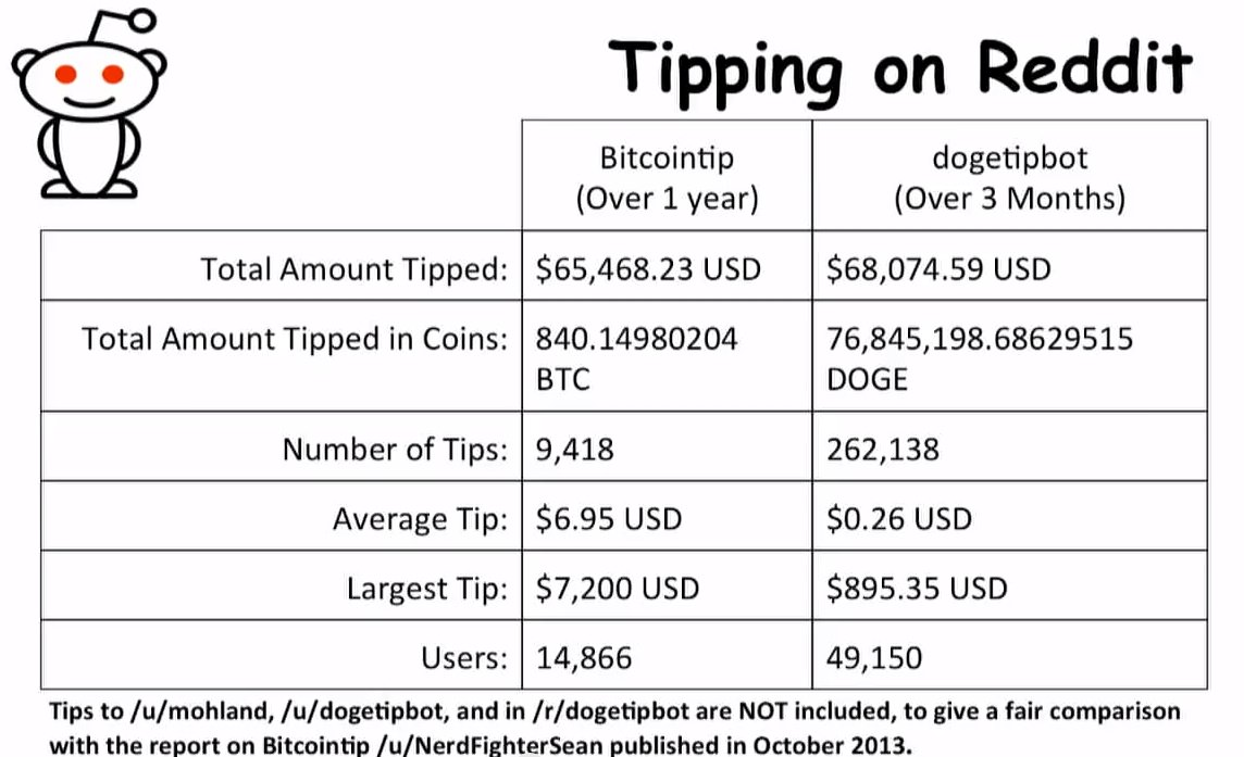 Dogecoin has quickly overtaken bitcoin as a tipping method on reddit. Source: CoinSummit
