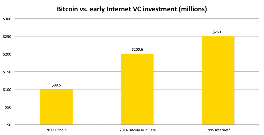 state of bitcoin Q1 2014 vc chart