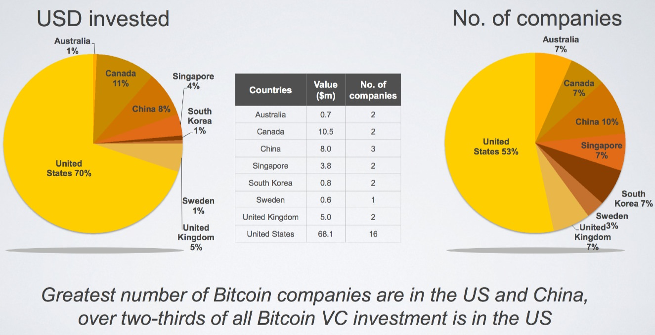 Source: State of Bitcoin 2014