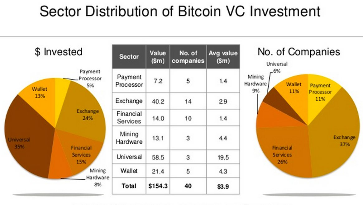Source: CoinDesk State of Bitcoin Q1 2014
