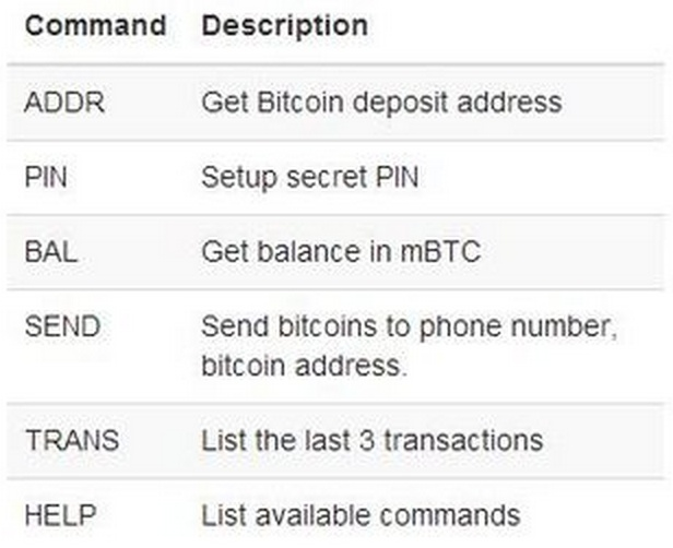 37Coins SMS commands.