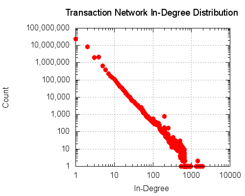 The in-degree distribution of the transaction network