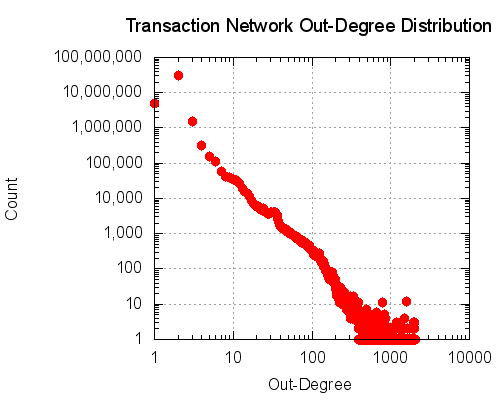 The out-degree distribution of the transaction network.