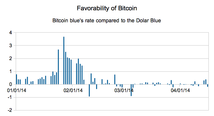 Favourability of Bitcoin graph