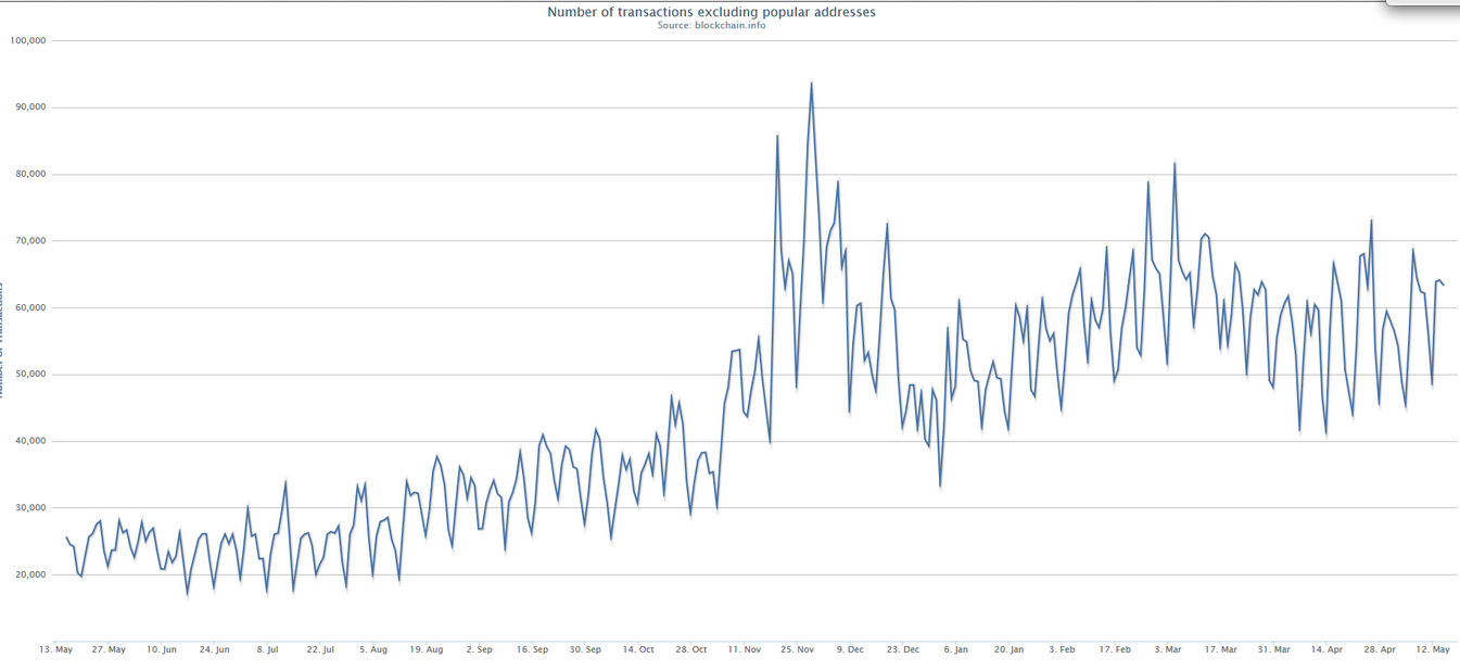 number of transactions without large transactions