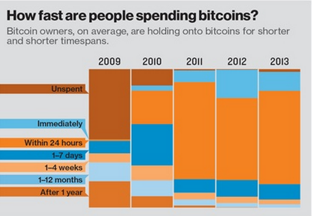 how are people spending bitcoin
