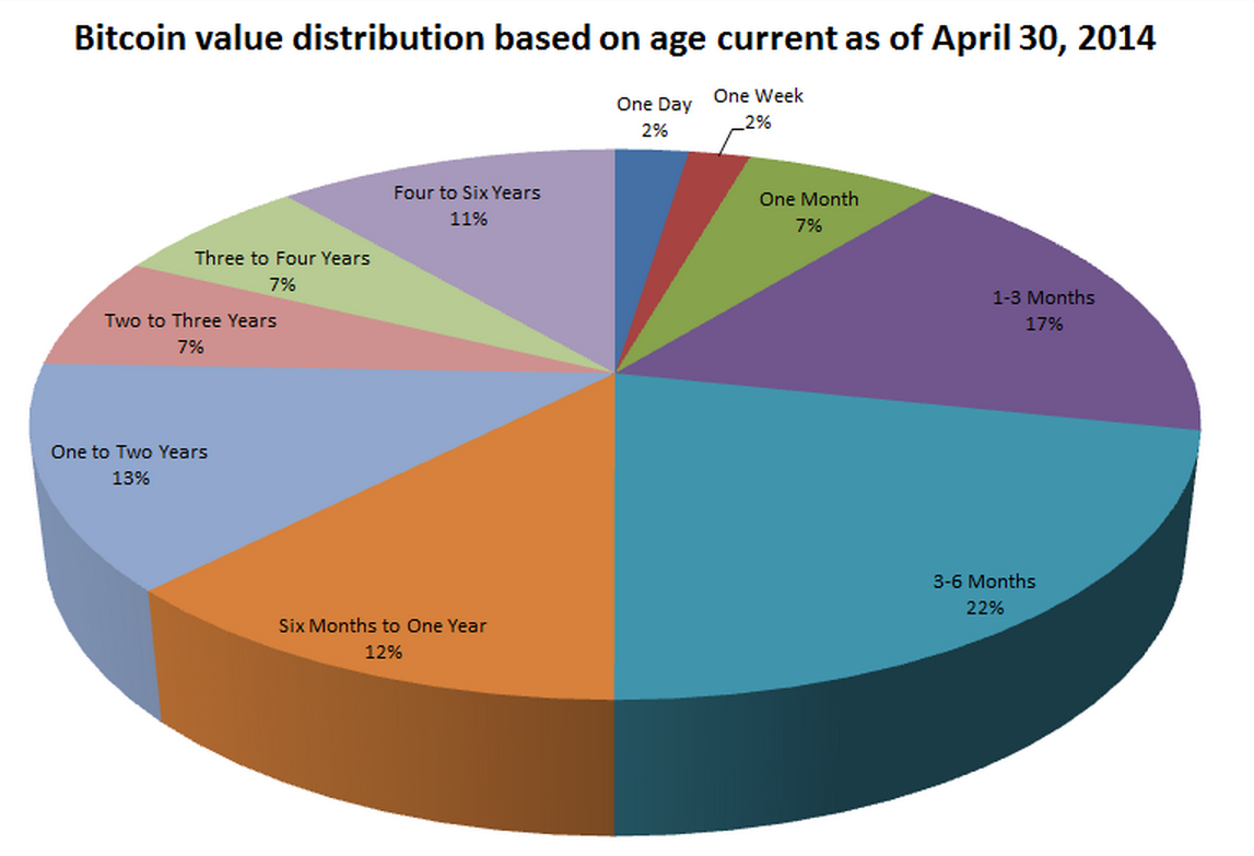 bitcoin value distribution
