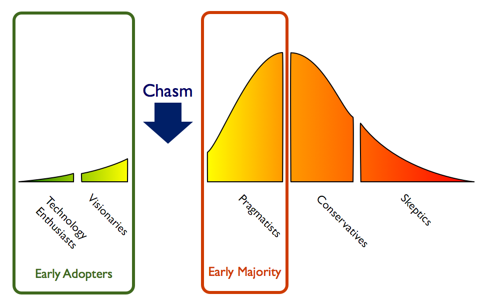 Is bitcoin stuck in the early adopter chasm? Source: Biznology