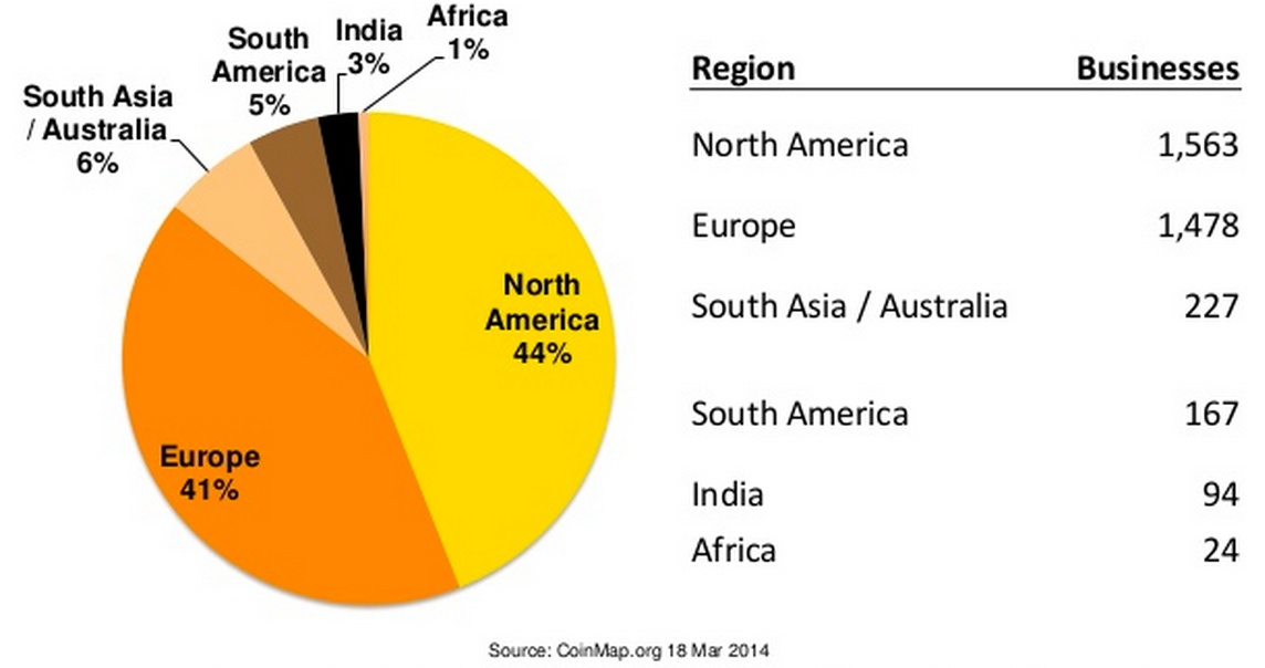 The majority of businesses accepting bitcoin are in the United States. Source: CoinDesk 2014 Q1 Report