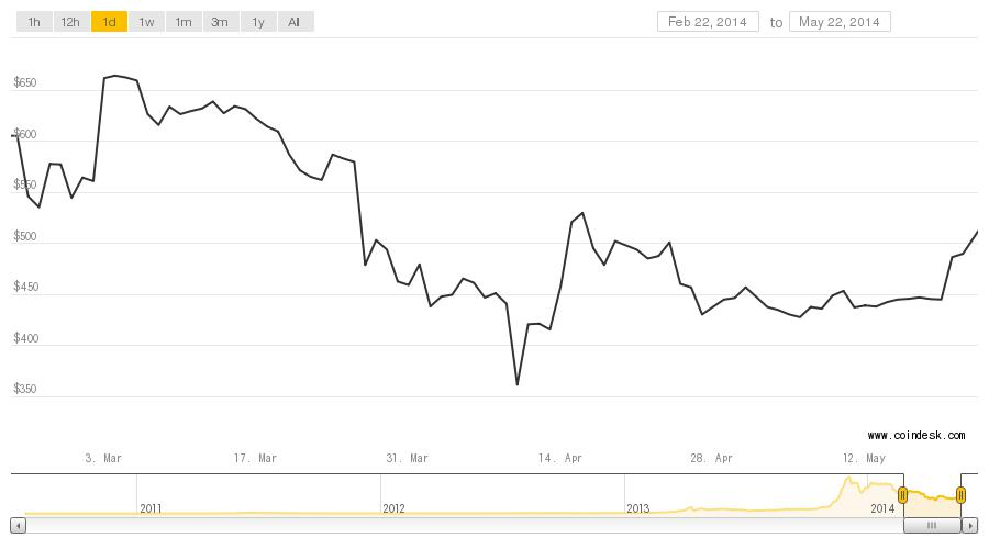 Bitcoin price charted over three months