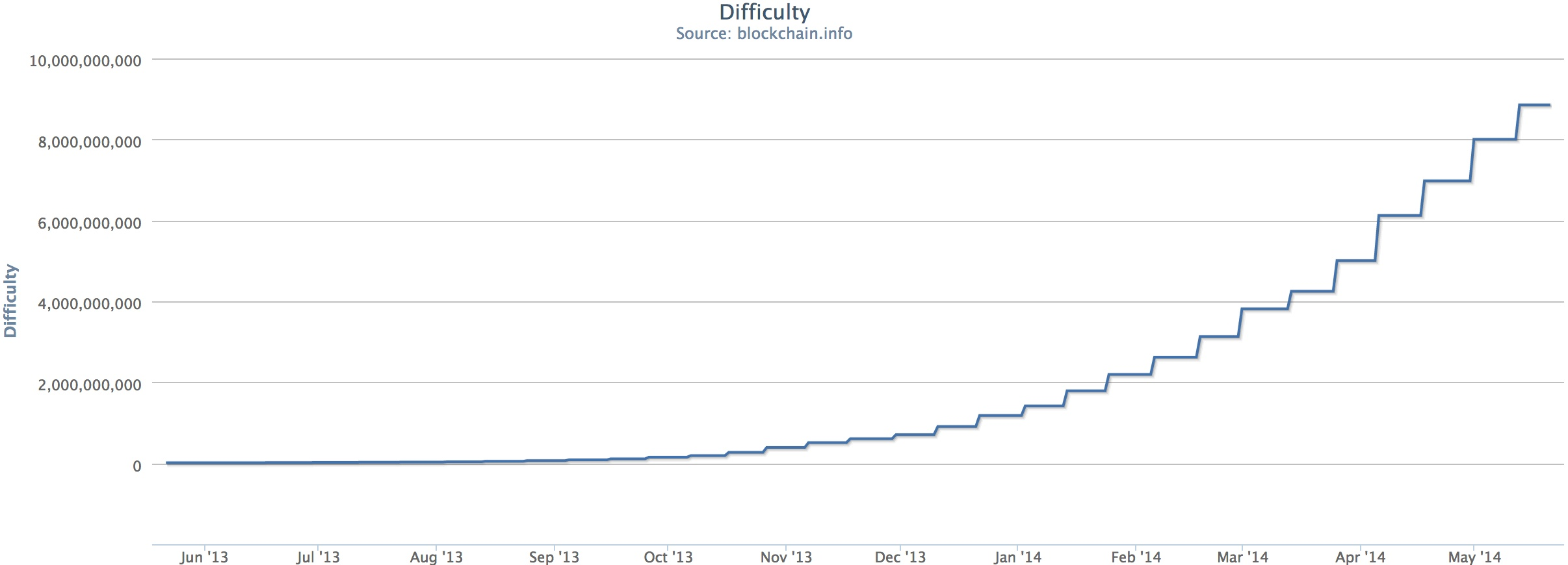 Power curve: Difficulty on the Bitcoin network over the past year. Source: Blockchain.info