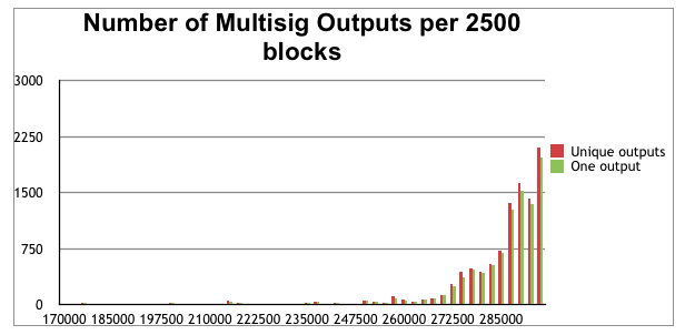 multisig outputs graph 1