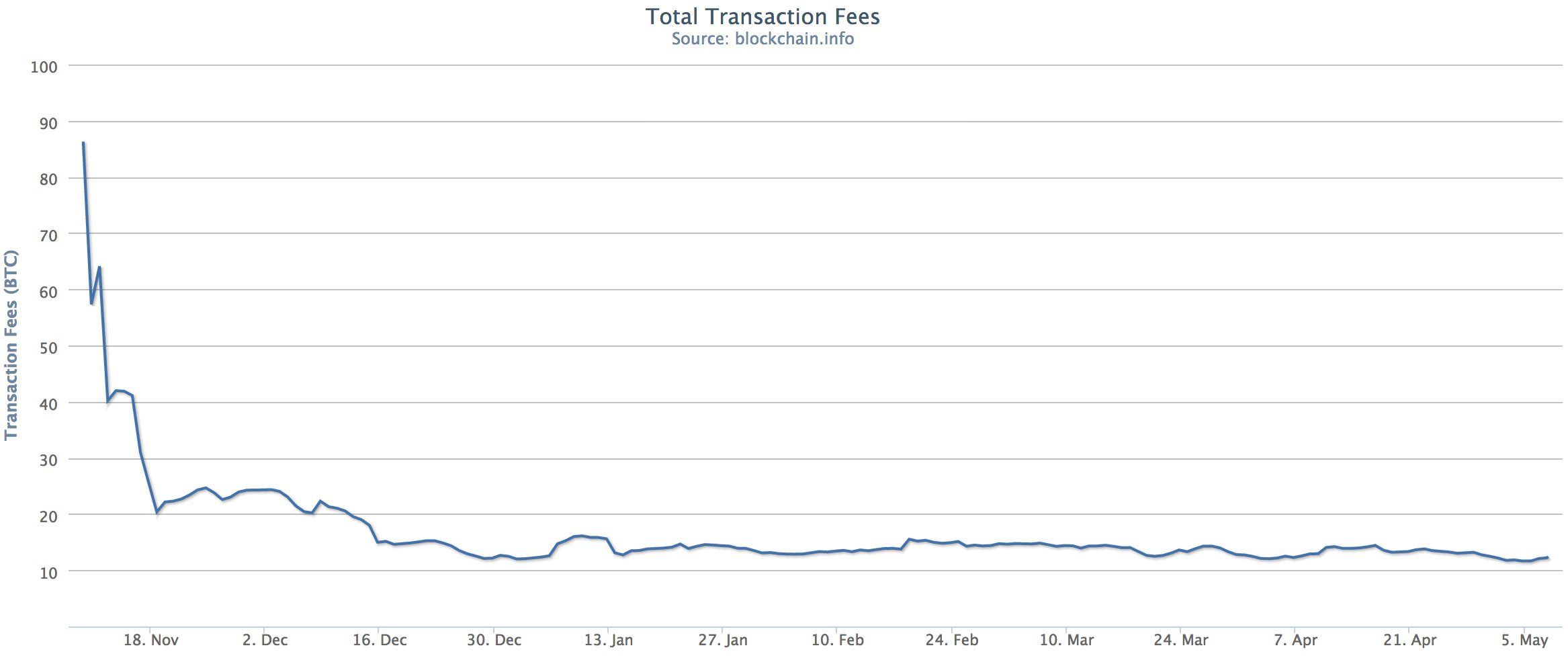 Transaction fees on the network for past six months. Source: Blockchain.info