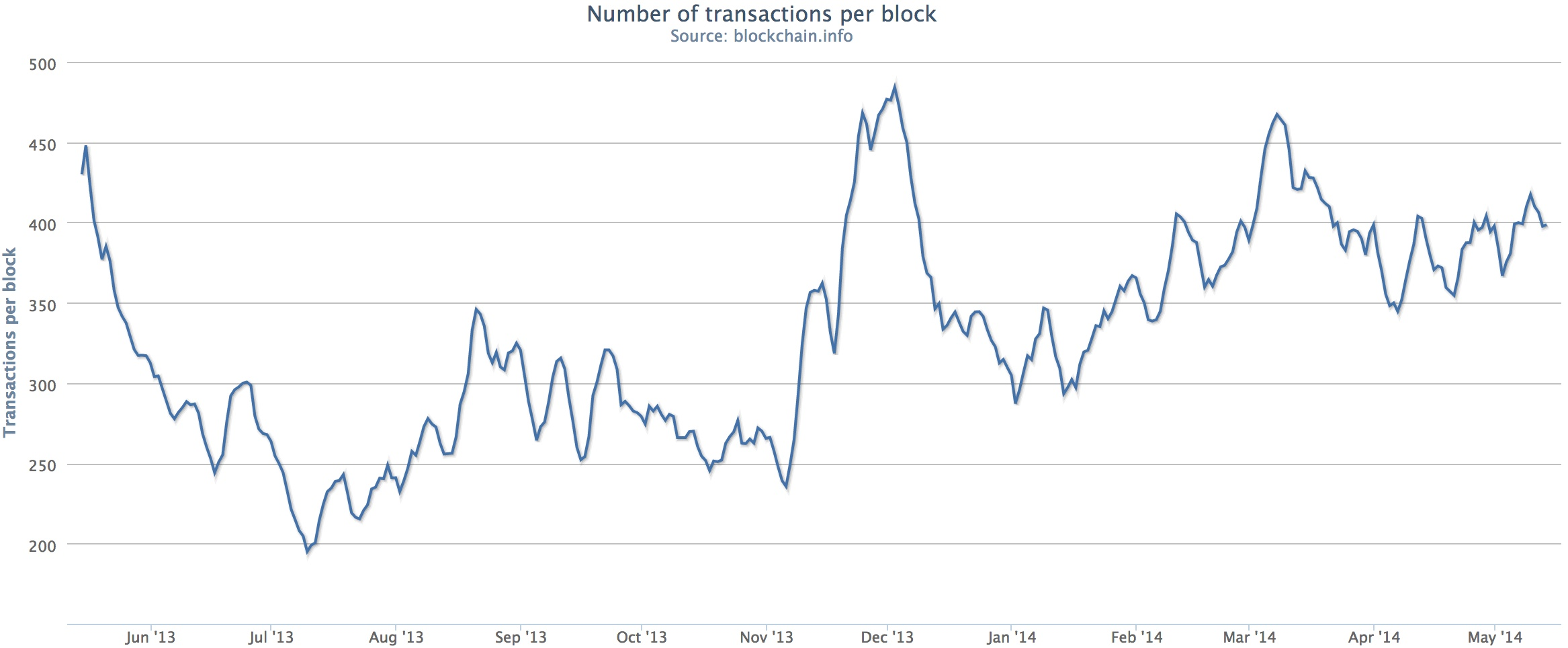 On-chain transactions appear to be trending upward. Source: Blockchain.info