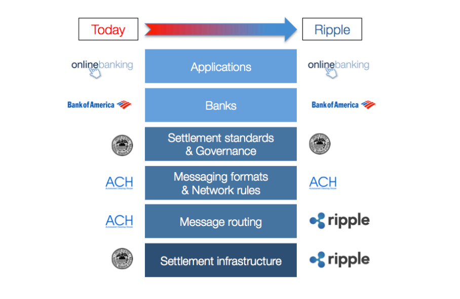 Ripple_payment-stack