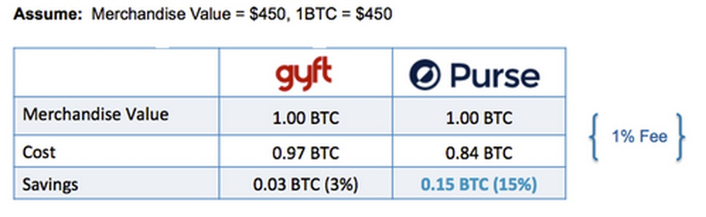 Both Gyft and Purse.io gift people incentives to spend bitcoin.