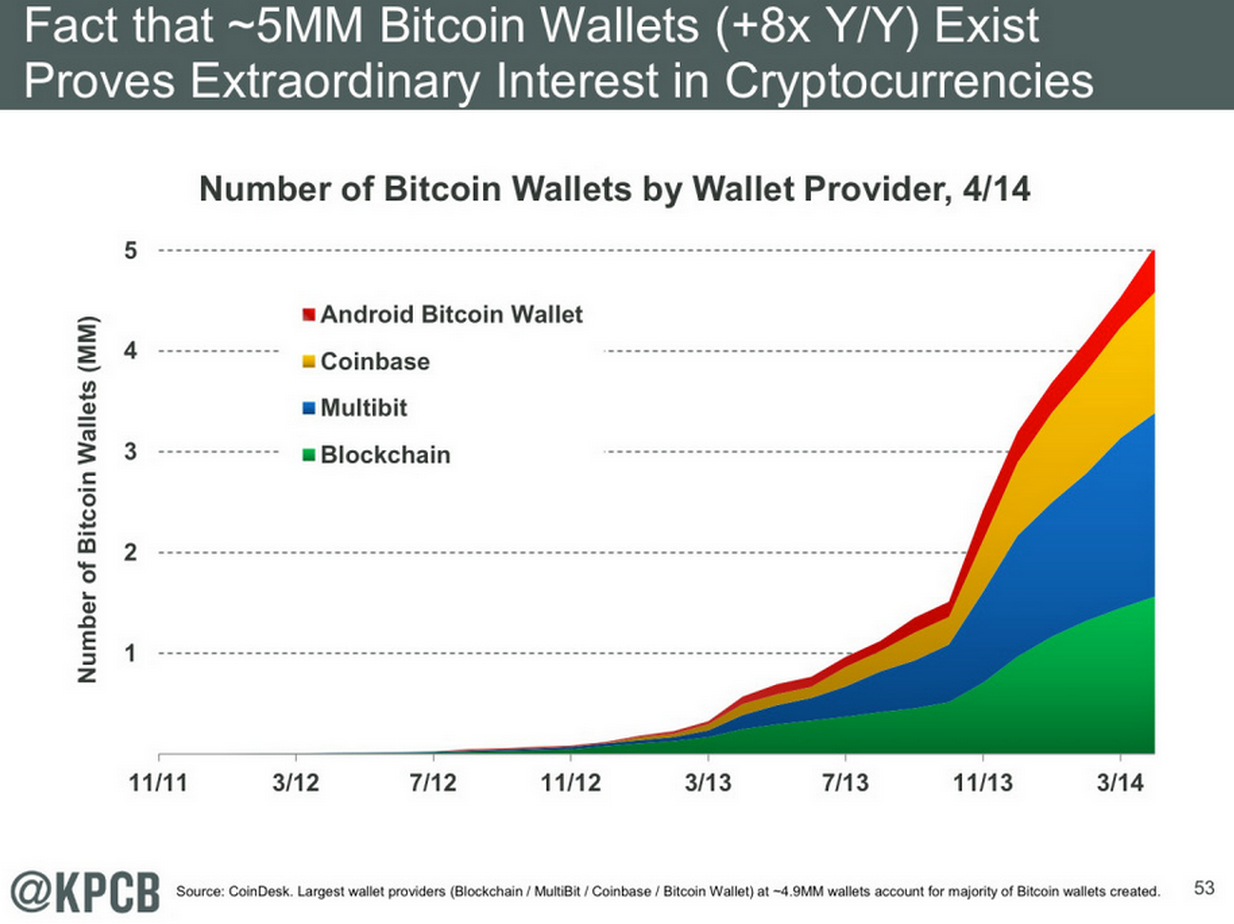 The growth in wallet adoption means the technology is ripe for maturation. Source: Mary Meeker