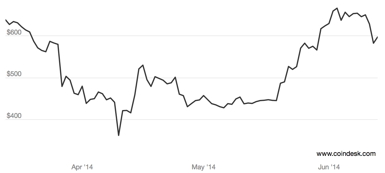 Three month historical price of bitcoin. Source: CoinDesk BPI