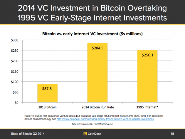 Bitcoin VC Investment Compared to the Early Internet