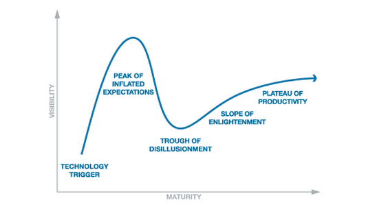 July 24 - Hype Cycle Gartner