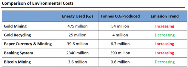 Comparison of Environmental Costs table