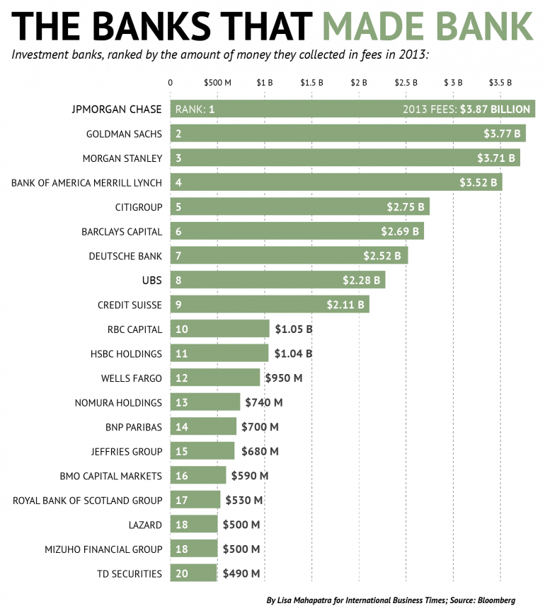 Investment banks make tons of money from fees from money. Source: IBTimes