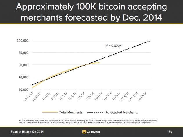 Figure 6: Bitcoin Accepting Merchants - Total Current and Forecasted 2014 Year End