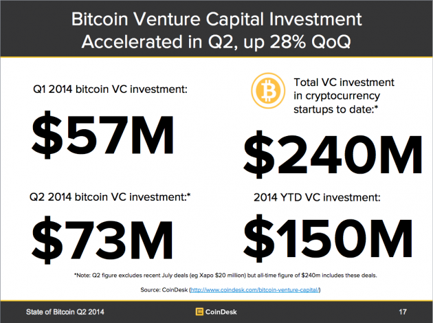 Bitcoin Venture Capital Investment Summary