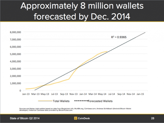 Figure 5: Bitcoin Wallets - Total Current and Forecasted 2014 Year End
