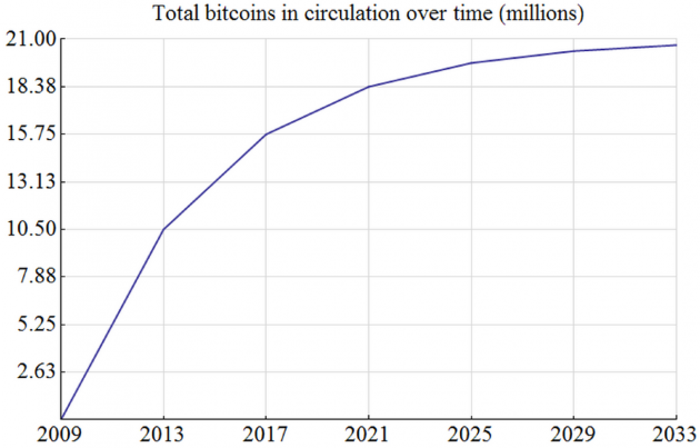 Total bitcoins over time. Source: Bitcoin Wiki