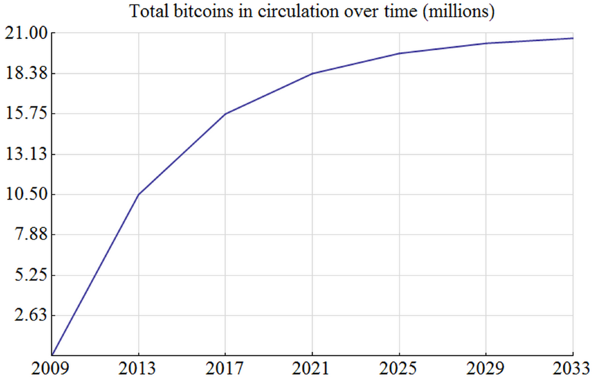 Total Bitcoins Over Time Source Bitcoin Wiki