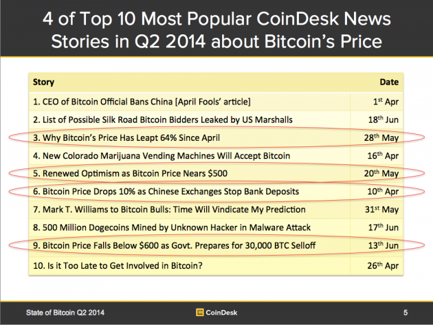 Top-10 Most Read CoinDesk Stories in Q2 2014