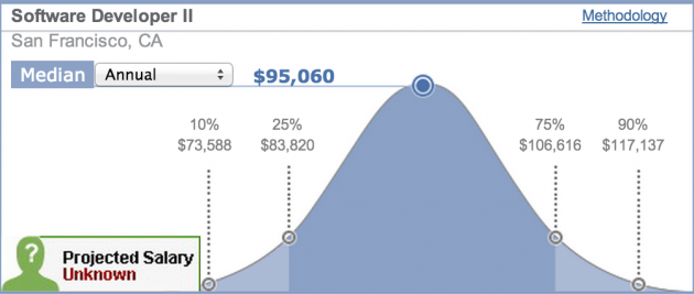 The salary for a mid-level developer in San Francisco. Source: Salary.com