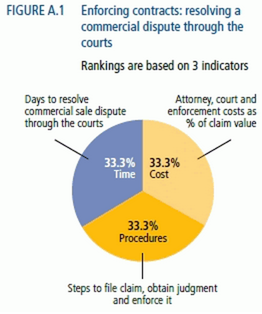 Contract enforcement can cost time and money. Source: Doingbusiness.org