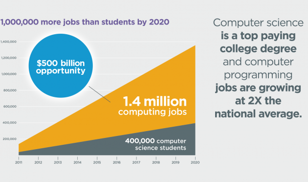 There will be way more computer-related jobs than needed people by 2020. Source: Code.org