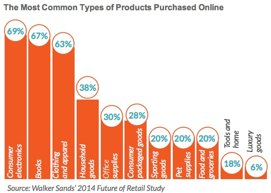 Good for bitcoin: 69% of electronics are purchased online. Source: MarketingProfs