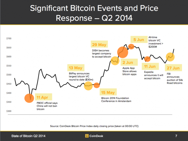 Significant Bitcoin Events and Price Response in Q2